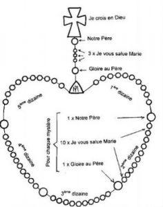 prière-chapelet Méditation des Mystères du Rosaire
